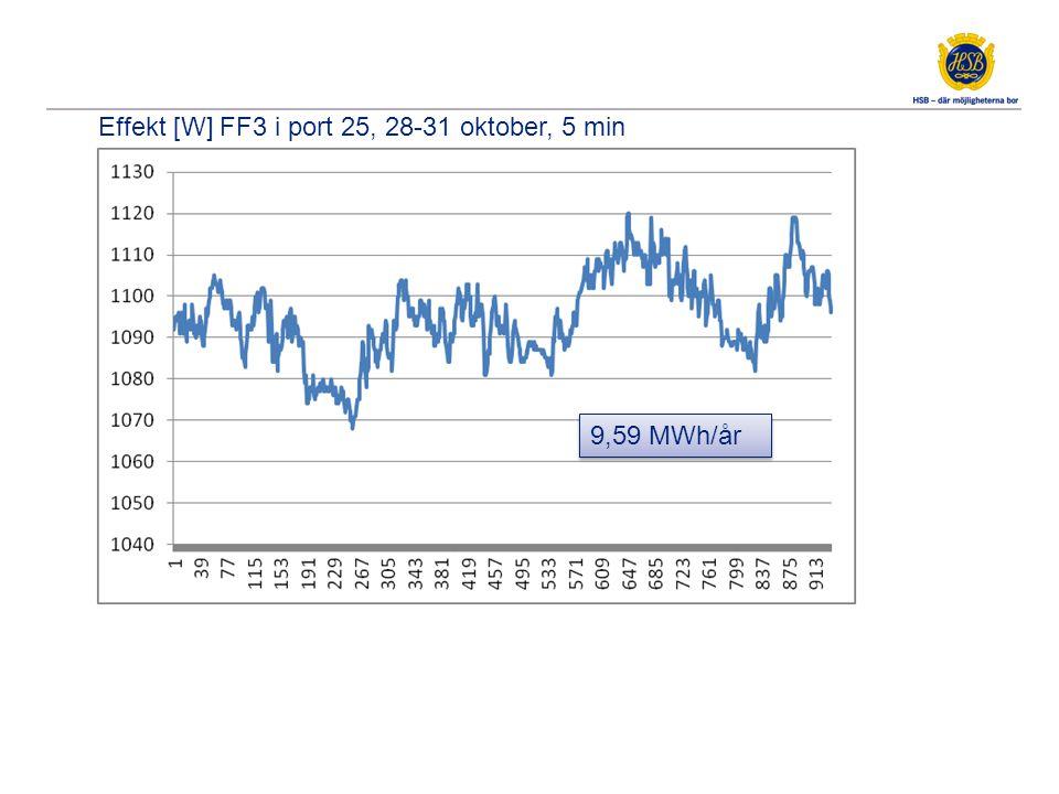 Effekt [W] 3 FF & 1 TF i port 21-25, 7-10 november, 5 min